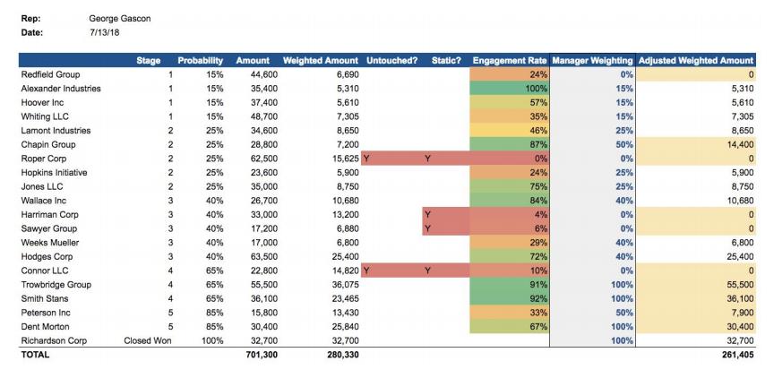 Example Rep Forecasting Scorecard